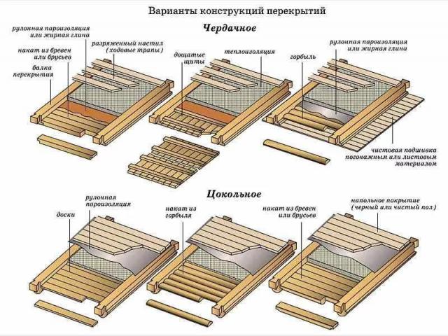 Утепление потолка бани опилками: пропорции, технология, отзывы