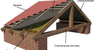 Устройство крыши частного дома схема. Устройство крыши своими руками: элементы конструкции